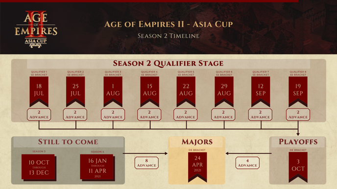 Season 2 - Age of Empires - Asia Cup